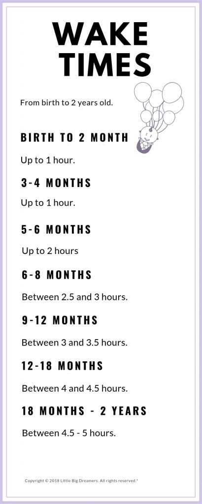 Wake times for babies based on their age.
